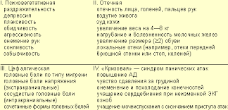 Виды проявлений ПМС (postroim.org.ua)