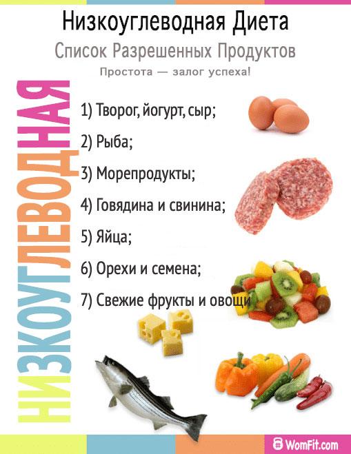Список продуктов для составления рациона
