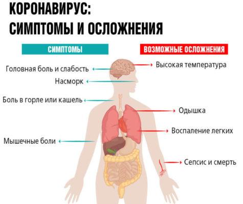 Болит ли спина при COVID-19