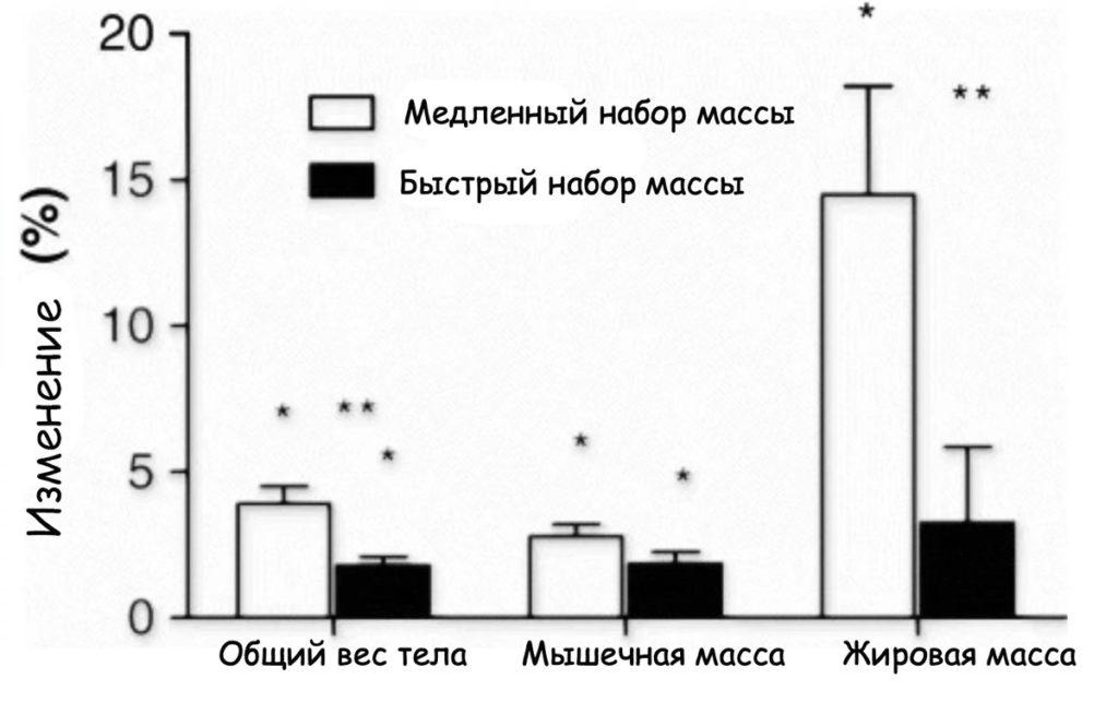 Изменение набора разных видов массы тела