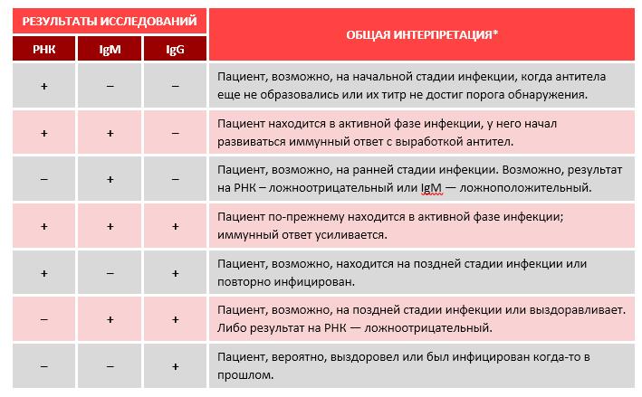 Антитела к SARS-CoV2 (COVID-19) IgM, IgG (сертифицированные российские  тест-системы)