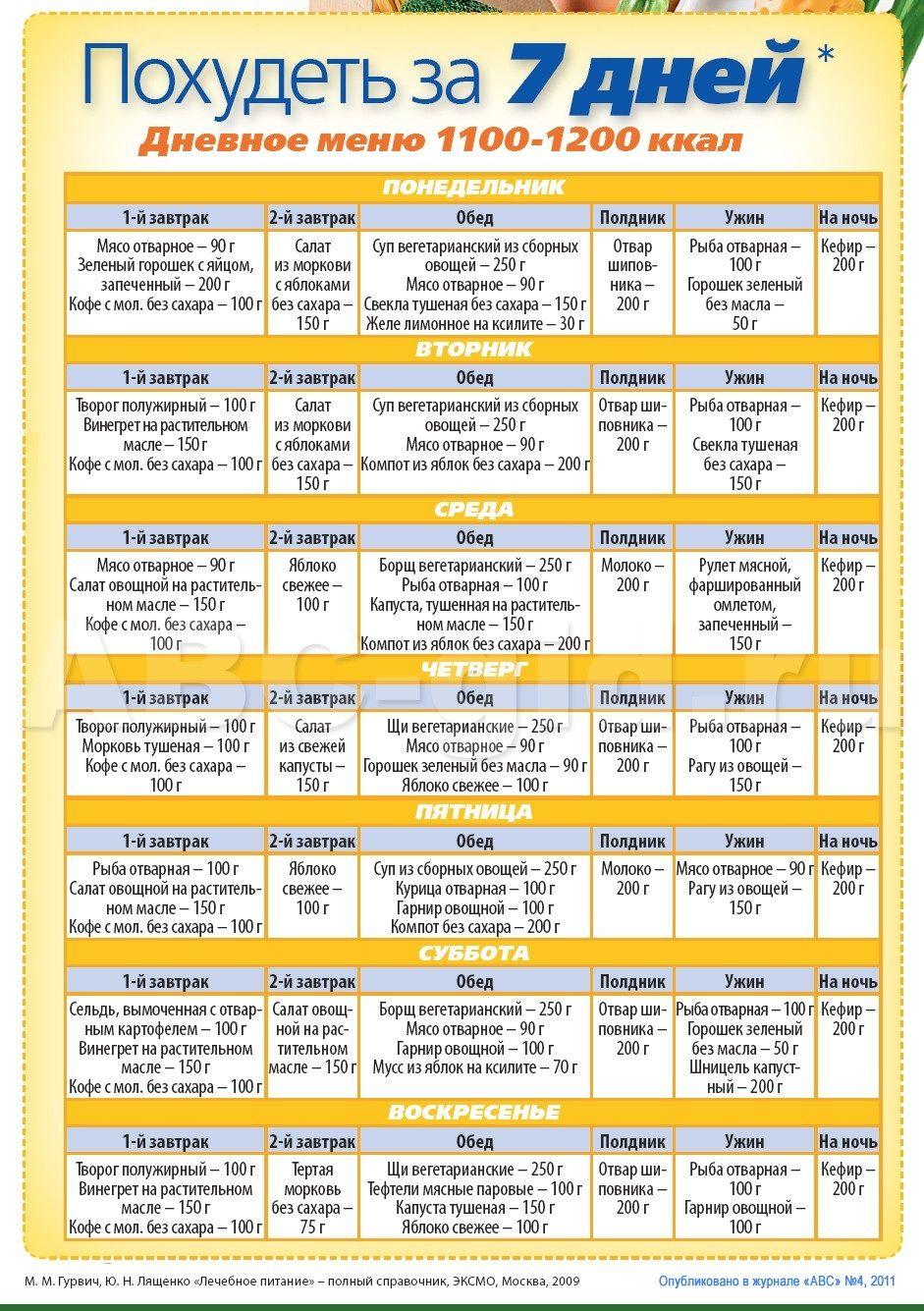 Диетология похудение | Питание меню, Здоровье, Диета