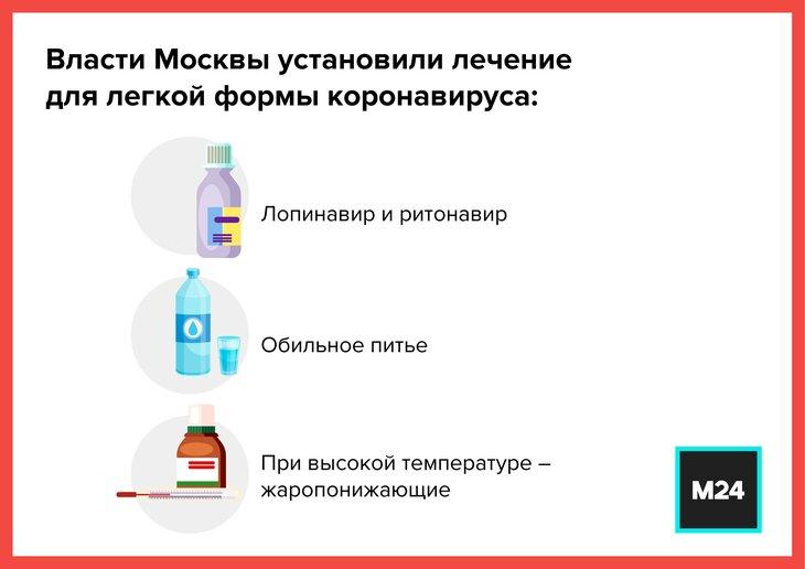 Как лечить коронавирус в домашних условиях – Москва 24, 25.03.2020