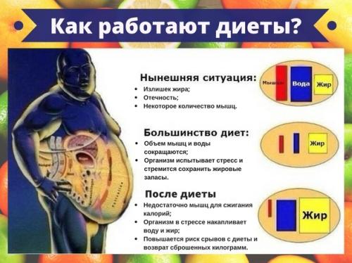Как похудеть на 10 кг за неделю? - Похудение с расчётом - Calorizator.ru