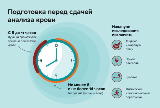 Общий анализ крови - Медицинская клиника «ДонМед» в Ростове-на-Дону